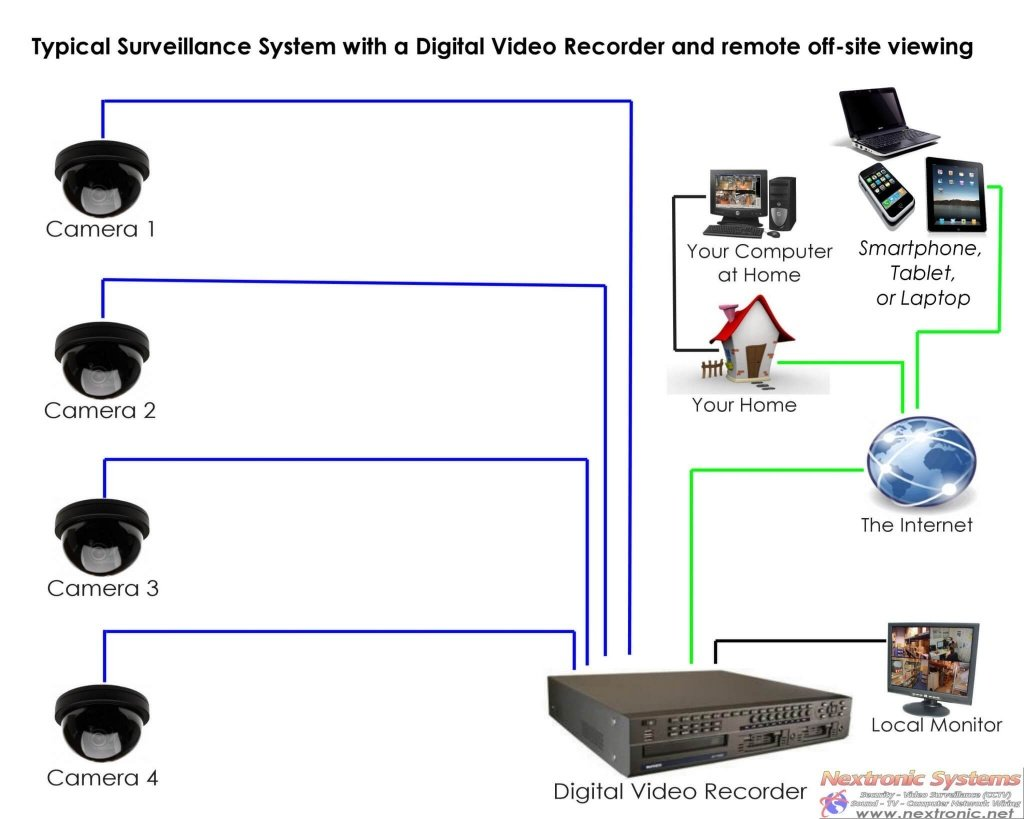 remote access to a cctv system  u2022 security alarm cctv monitoring access control data cabling Basic Electrical Wiring Diagrams Residential Electrical Wiring Diagrams