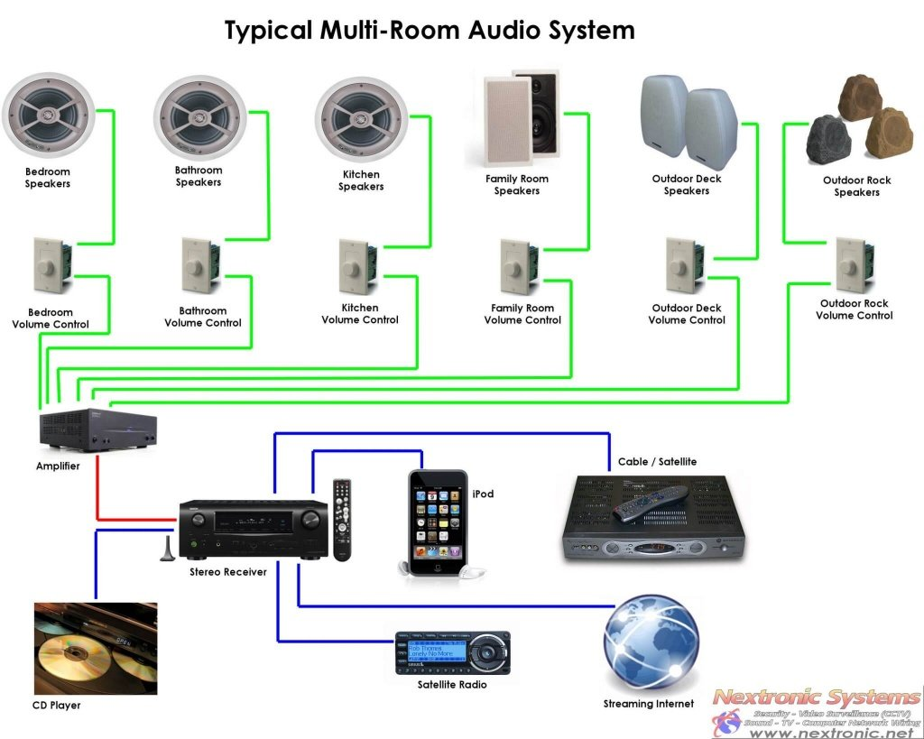 Wiring Whole House Stereo System Schematics Data Diagrams Speaker Diagram On In Home Audio For Sonos Music Qed Elsalvadorla Systems Keypad